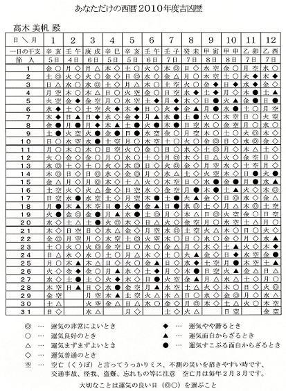 高木美帆暦