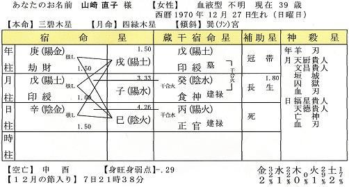 山崎直子命式